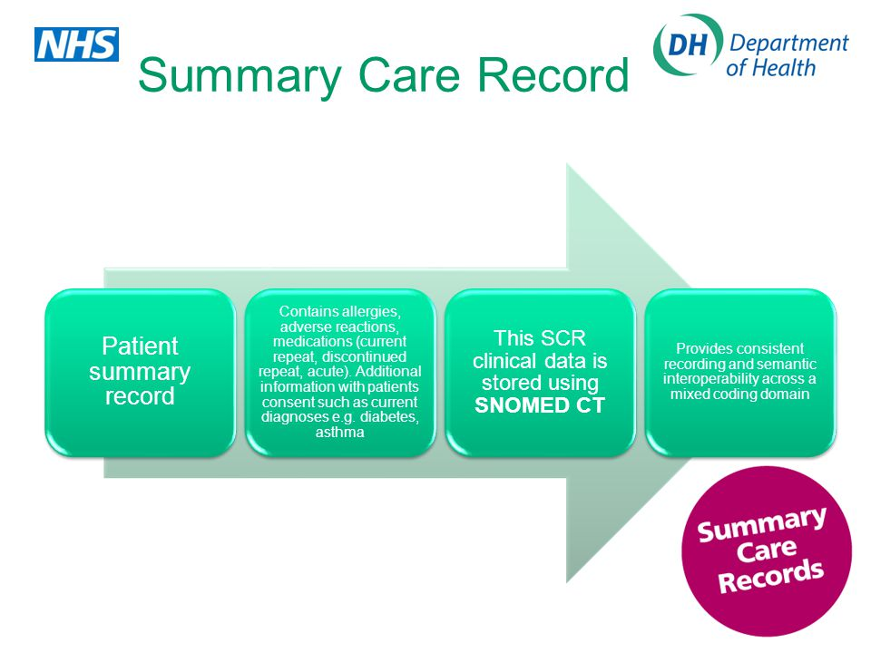 Summary Care Record Patient summary record Contains allergies, adverse reactions, medications (current repeat, discontinued repeat, acute).