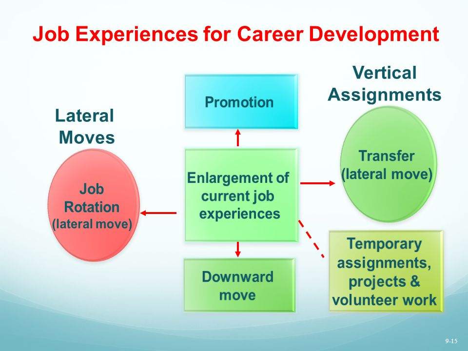 Job Experiences for Career Development Enlargement of current job experiences Promotion Downward move Lateral Moves Vertical Assignments 9-15