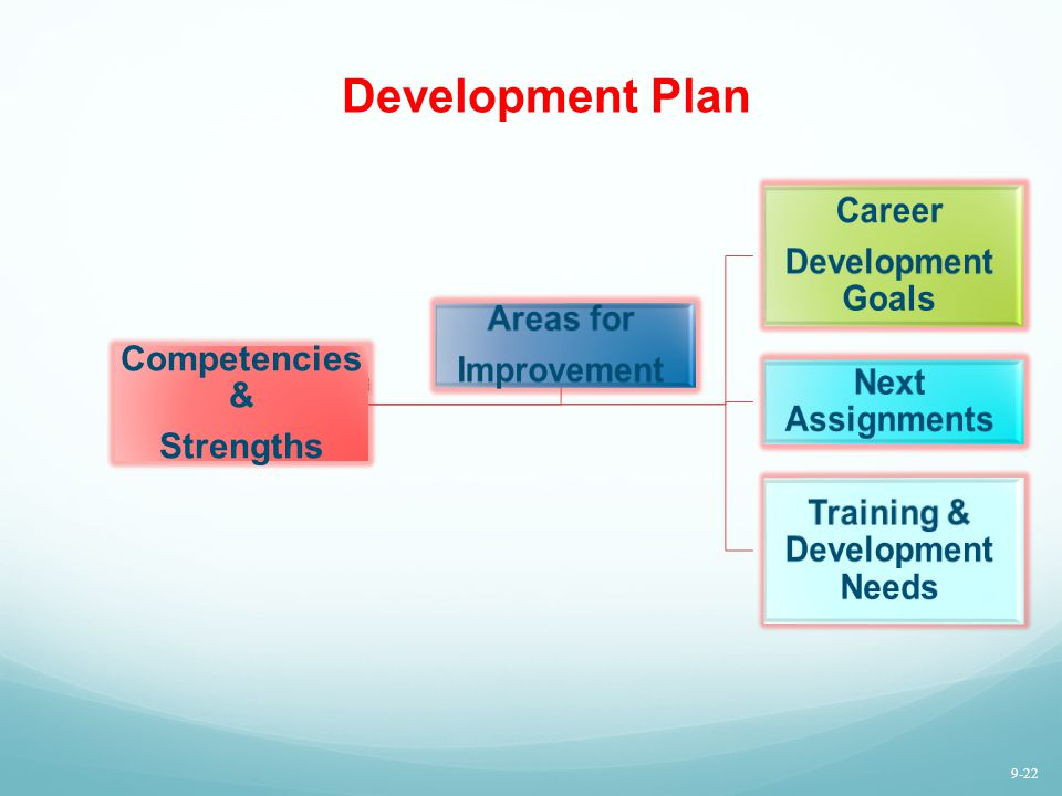Development Plan C o m pe te nc ie s/ str en gt hs C ar ee r de ve lo p m en t go al s N ex t as si gn m en ts Competencies & Strengths Career Develop
