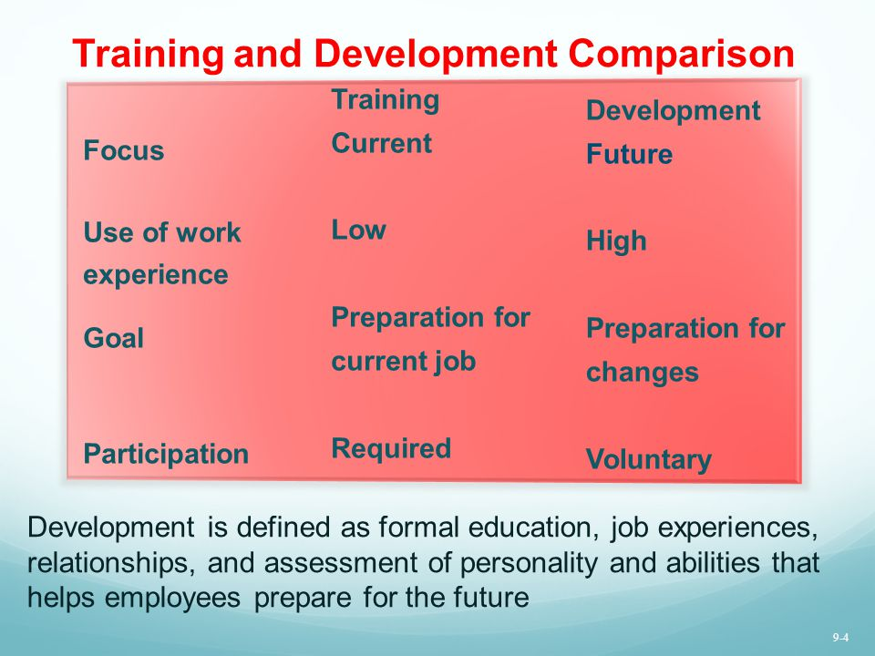 Training and Development Comparison Focus Use of work experience Goal Participation Training Current Low Preparation for current job Required Developm