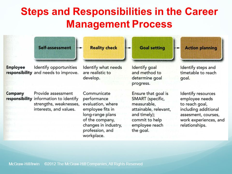 Steps and Responsibilities in the Career Management Process McGraw-Hill/Irwin ©2012 The McGraw-Hill Companies, All Rights Reserved