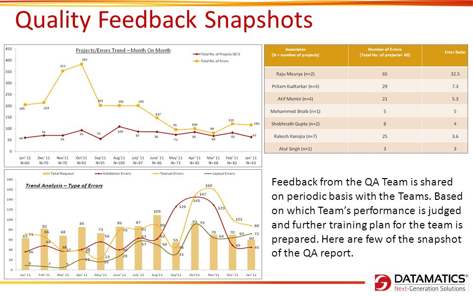 Quality Feedback Snapshots Feedback from the QA Team is shared on periodic basis with the Teams. Based on which Teams performance is judged and furthe
