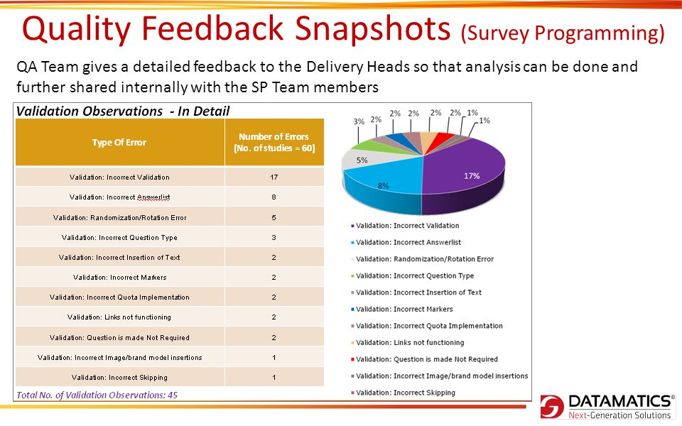 Quality Feedback Snapshots (Survey Programming) QA Team gives a detailed feedback to the Delivery Heads so that analysis can be done and further shared internally with the SP Team members