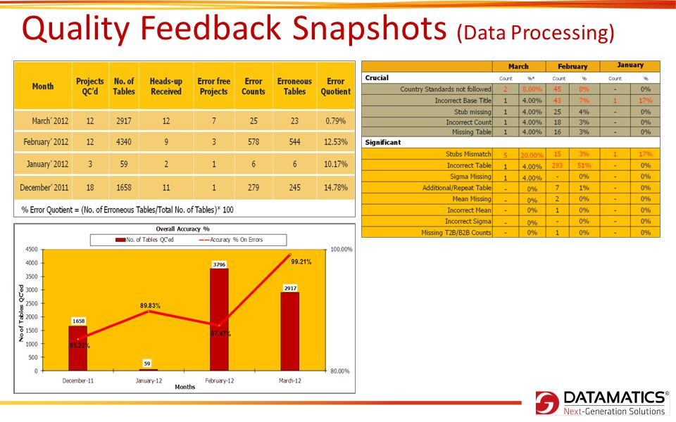 Quality Feedback Snapshots (Data Processing)