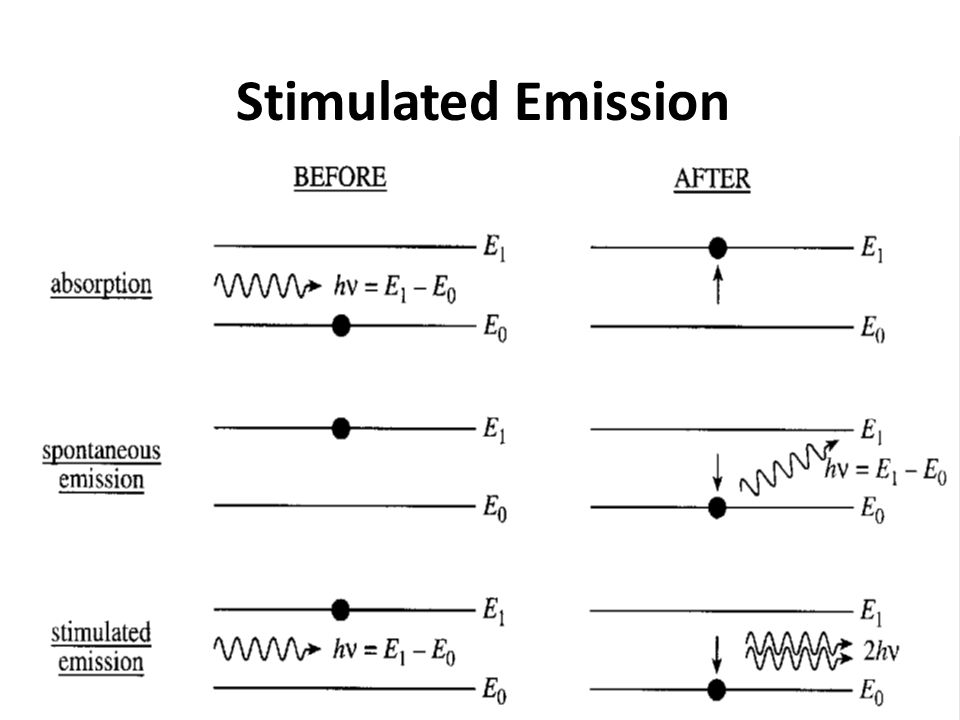 In Stimulated Emission incident and stimulated photons will have AttributeResult Identical EnergyNarrow line width Identical DirectionNarrow beam width Identical PhaseTemporal Coherence Identical PolarizationCoherently polarized light