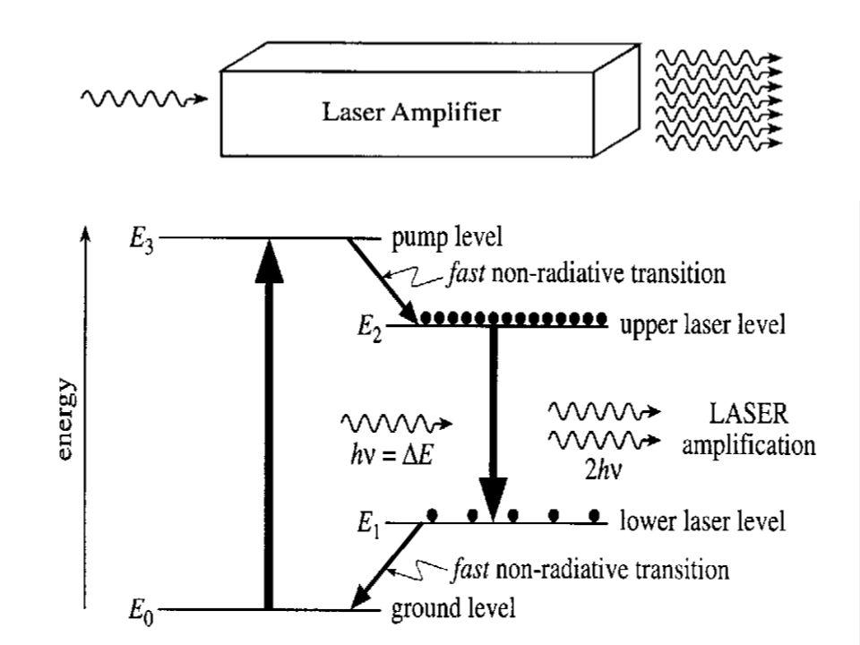 Fabry-Perot Laser (resonator) cavity