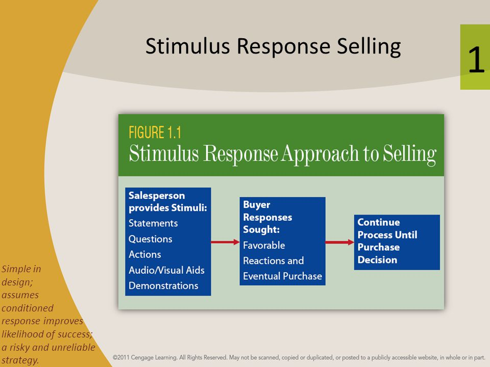 1 Stimulus Response Selling Simple in design; assumes conditioned response improves likelihood of success; a risky and unreliable strategy.