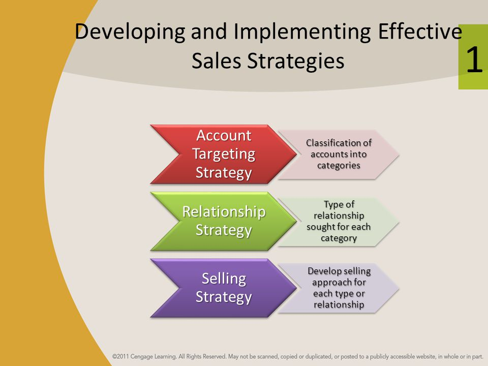 1 Developing and Implementing Effective Sales Strategies Account Targeting Strategy Classification of accounts into categories Relationship Strategy Type of relationship sought for each category Selling Strategy Develop selling approach for each type or relationship