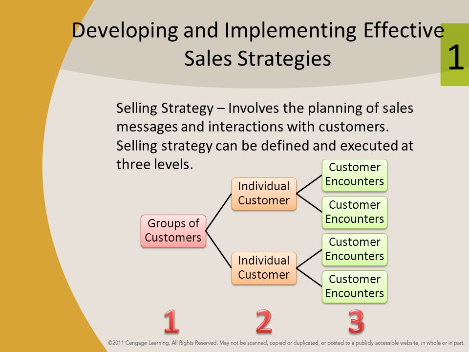 1 Developing and Implementing Effective Sales Strategies Selling Strategy – Involves the planning of sales messages and interactions with customers. S