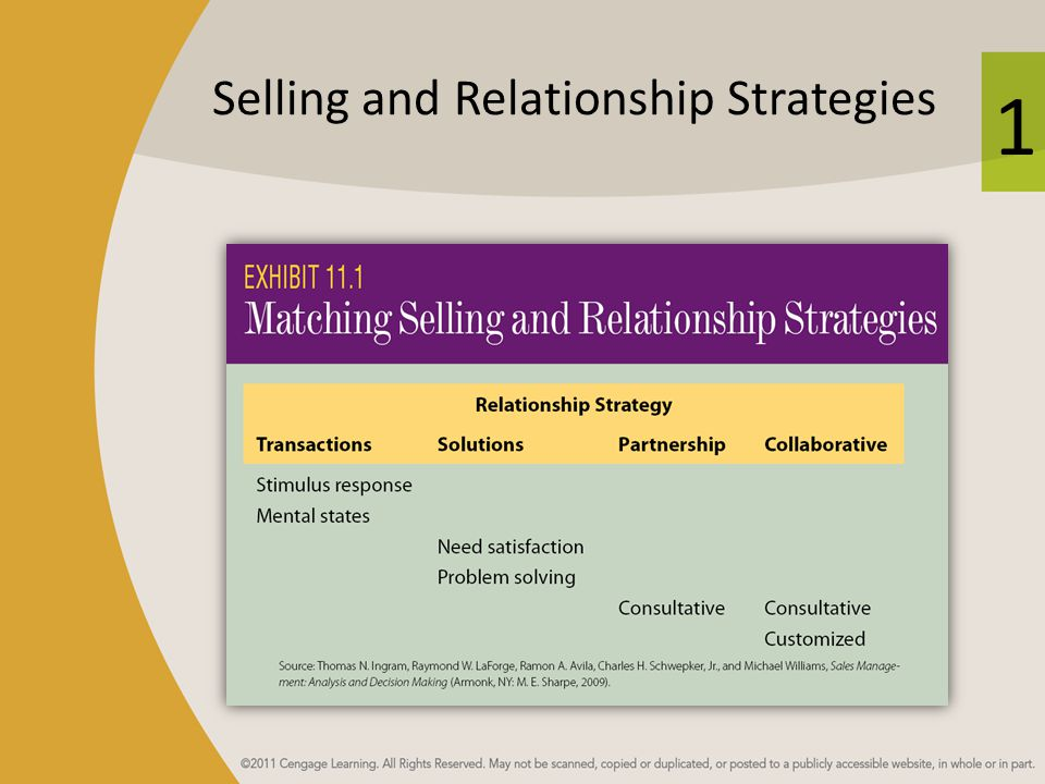 1 Selling and Relationship Strategies