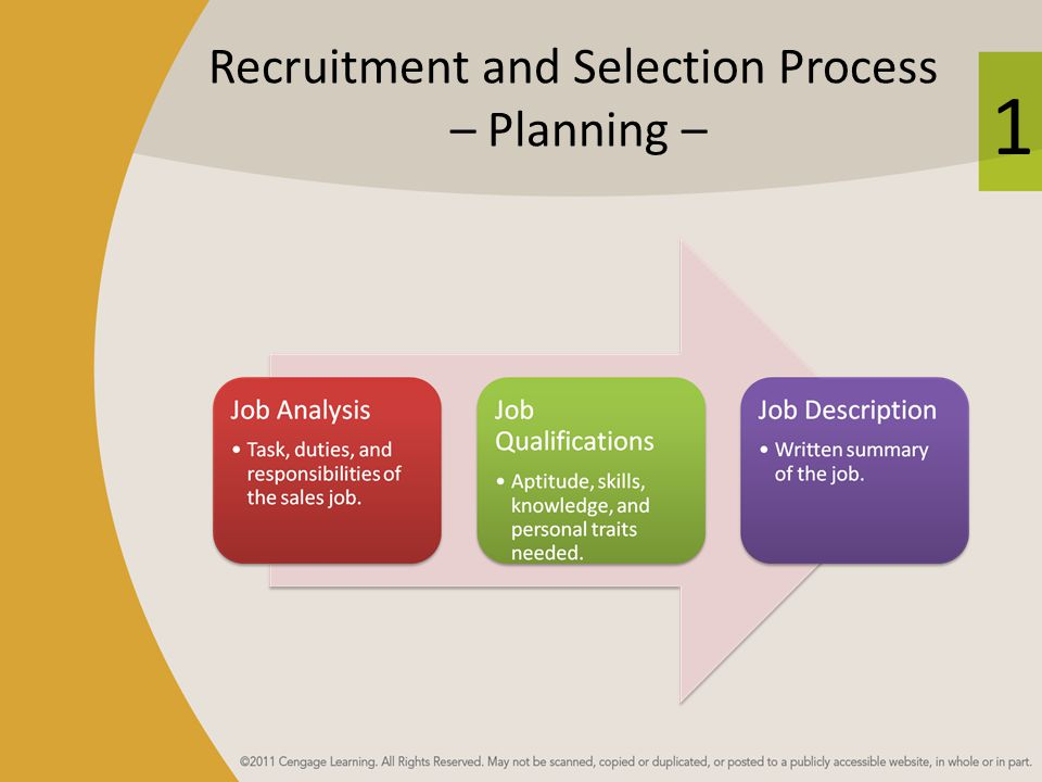 1 Recruitment and Selection Process – Planning –