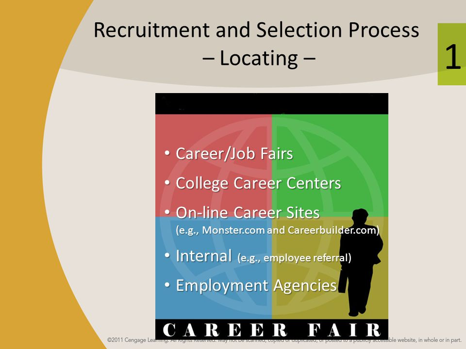 1 Recruitment and Selection Process – Locating – Career/Job Fairs Career/Job Fairs College Career Centers College Career Centers On-line Career Sites (e.g., Monster.com and Careerbuilder.com) On-line Career Sites (e.g., Monster.com and Careerbuilder.com) Internal (e.g., employee referral) Internal (e.g., employee referral) Employment Agencies Employment Agencies