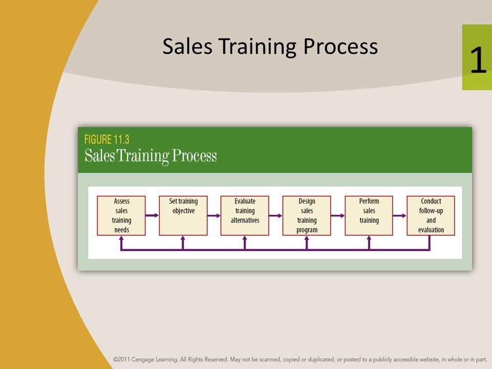 1 Sales Training Process