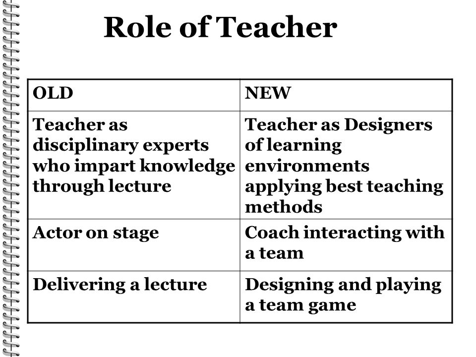 Role of Teacher OLDNEW Teacher as disciplinary experts who impart knowledge through lecture Teacher as Designers of learning environments applying best teaching methods Actor on stageCoach interacting with a team Delivering a lectureDesigning and playing a team game