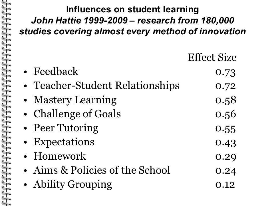 Influences on student learning John Hattie 1999-2009 – research from 180,000 studies covering almost every method of innovation Effect Size Feedback 0.73 Teacher-Student Relationships0.72 Mastery Learning0.58 Challenge of Goals0.56 Peer Tutoring0.55 Expectations0.43 Homework0.29 Aims & Policies of the School0.24 Ability Grouping0.12