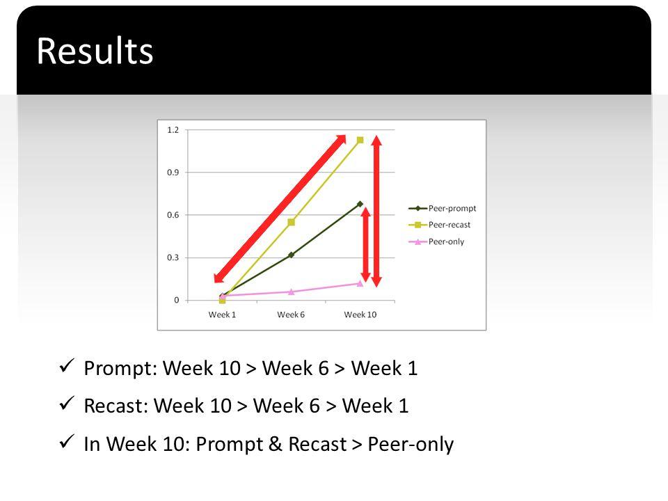 ` Results Prompt: Week 10 > Week 6 > Week 1 Recast: Week 10 > Week 6 > Week 1 In Week 10: Prompt & Recast > Peer-only