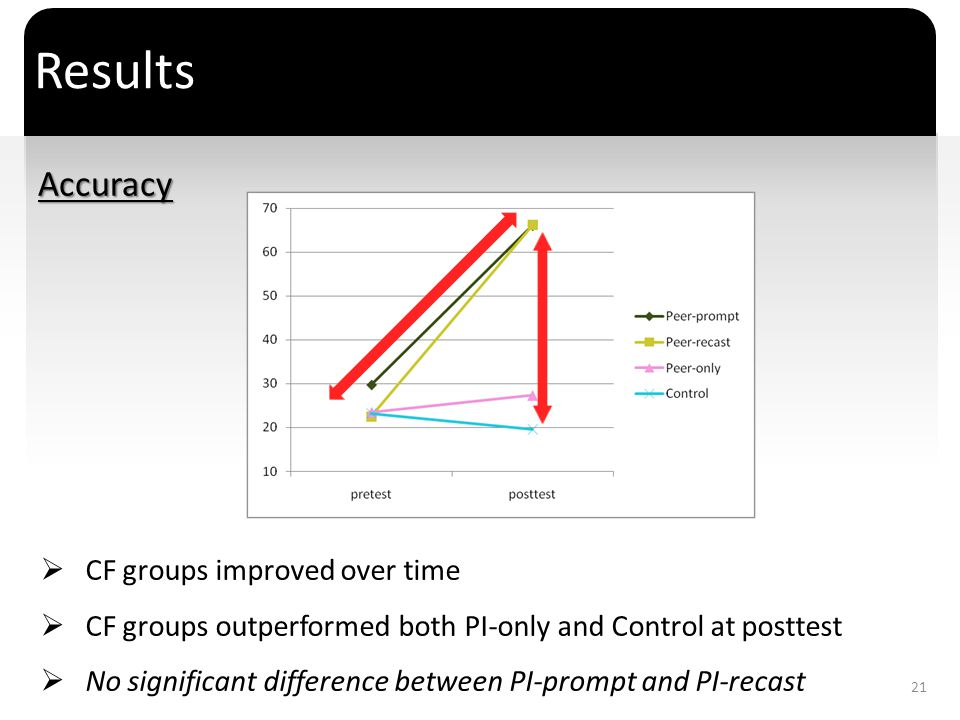 ` Results CF groups improved over time CF groups outperformed both PI-only and Control at posttest No significant difference between PI-prompt and PI-