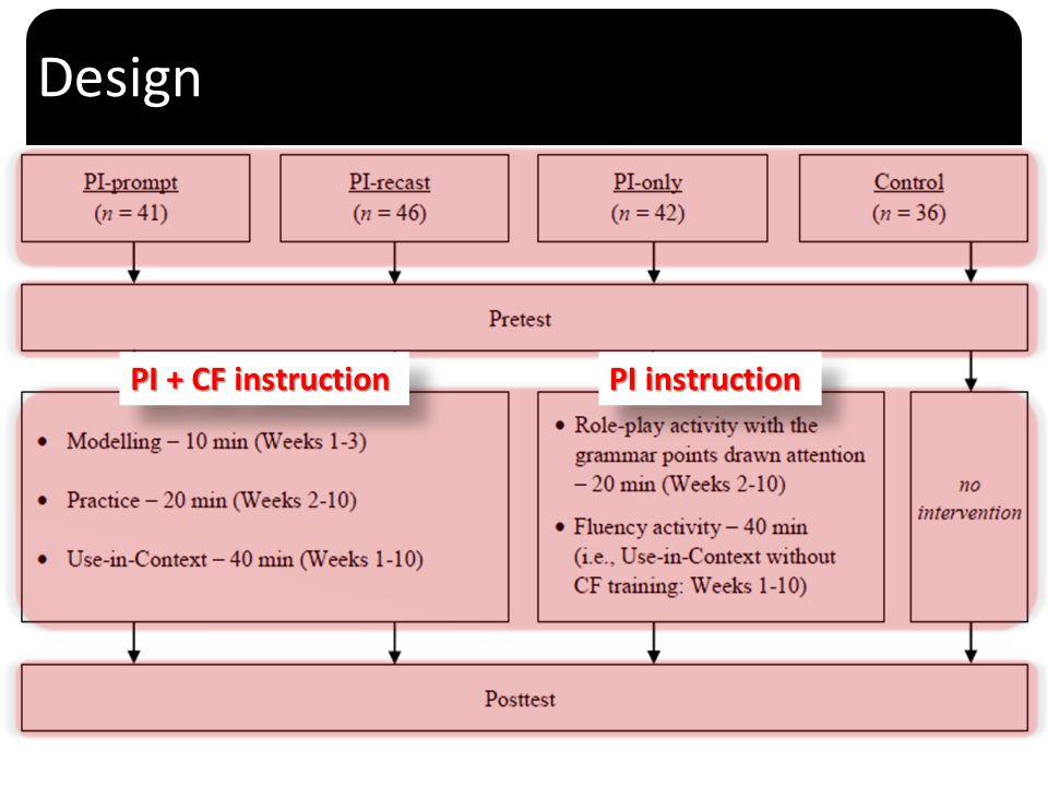 ` Intervention (Peer Interaction) Fluency-focused activity Paired information-exchange Authentic materials (e.g., movies) Change partners multiple times Information increases but the delivery time remains the same Attention is drawn to meaning Learners develop confidence each round Learners engage in repeated practice: proceduralization 9