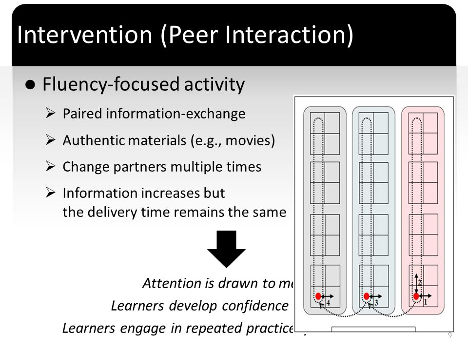 ` Intervention (Peer Interaction) Fluency-focused activity Paired information-exchange Authentic materials (e.g., movies) Change partners multiple tim