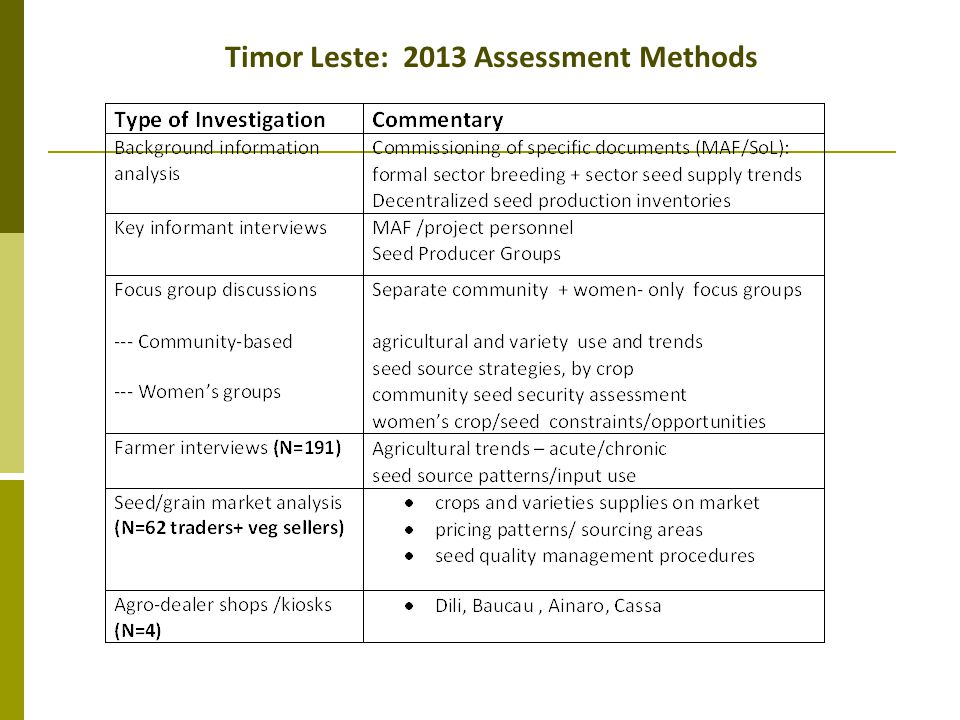Timor Leste: 2013 Assessment Methods