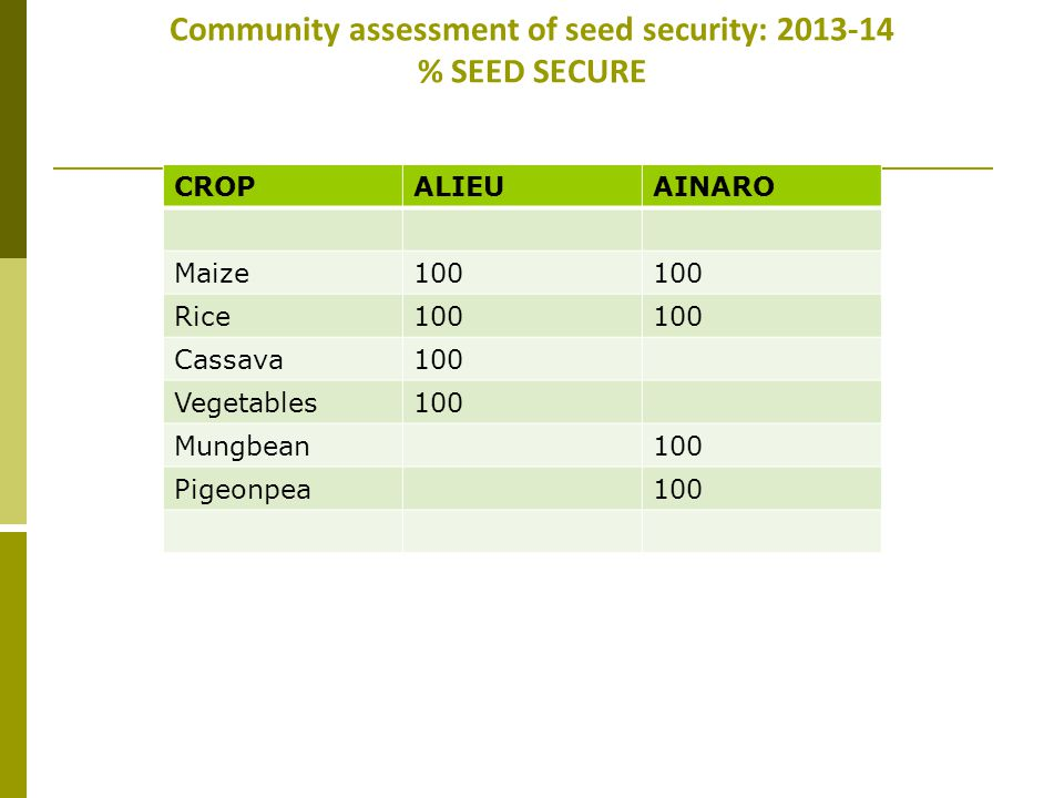Community assessment of seed security: 2013-14 % SEED SECURE CROPALIEUAINARO Maize100 Rice100 Cassava100 Vegetables100 Mungbean100 Pigeonpea100