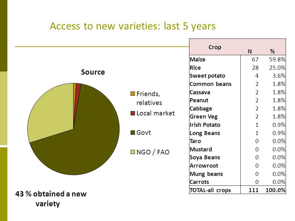 Access to new varieties: last 5 years 43 % obtained a new variety Crop N % Maize6759.8% Rice2825.0% Sweet potato43.6% Common beans21.8% Cassava21.8% P