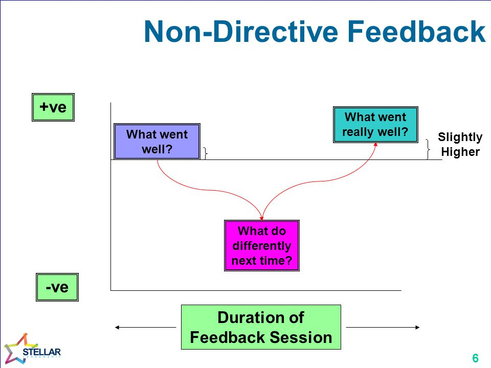 6 Non-Directive Feedback +ve -ve Duration of Feedback Session What went well.