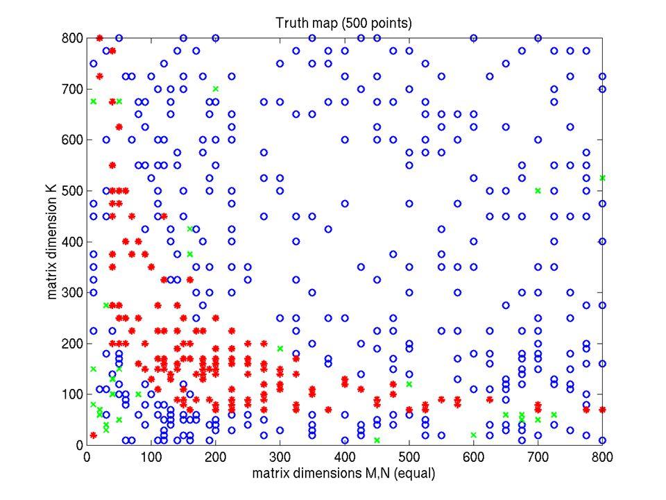 Truth Map (Sun Ultra-I/170)