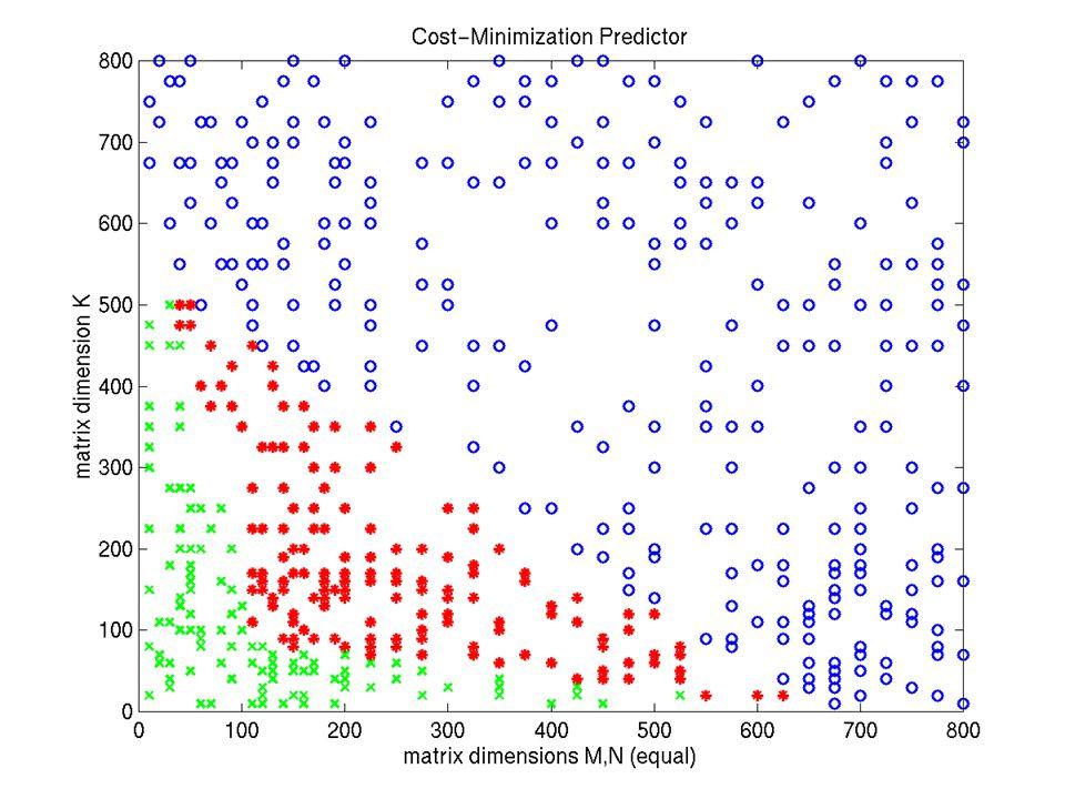 Results 1: Cost Minimization