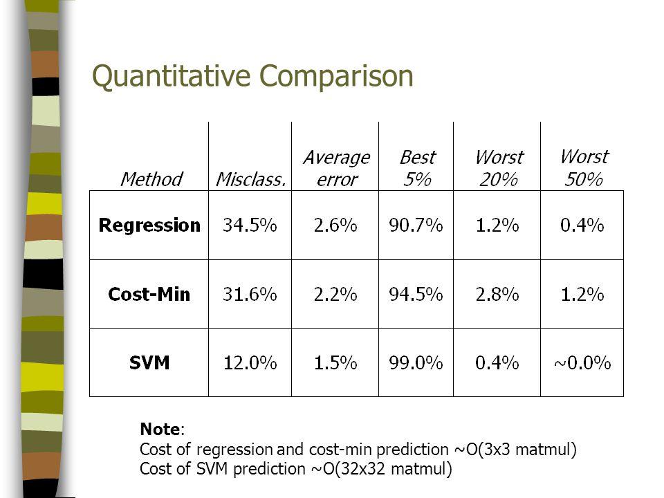 Quantitative Comparison Note: Cost of regression and cost-min prediction ~O(3x3 matmul) Cost of SVM prediction ~O(32x32 matmul)