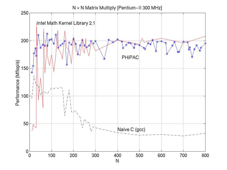 PHiPAC Performance (Pentium-II)
