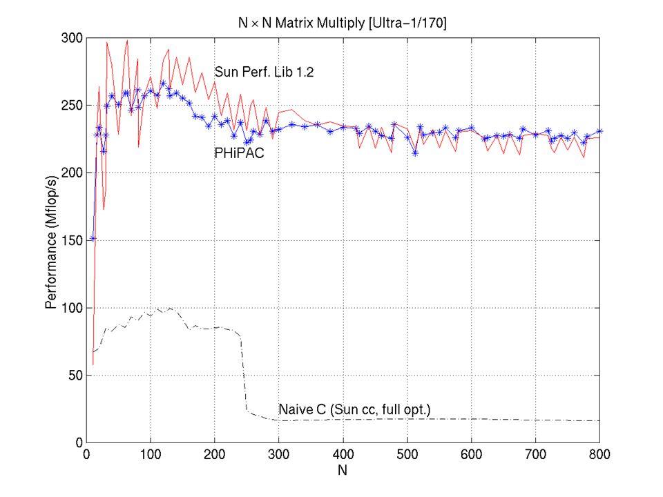 PHiPAC Performance (Ultra-I/170)