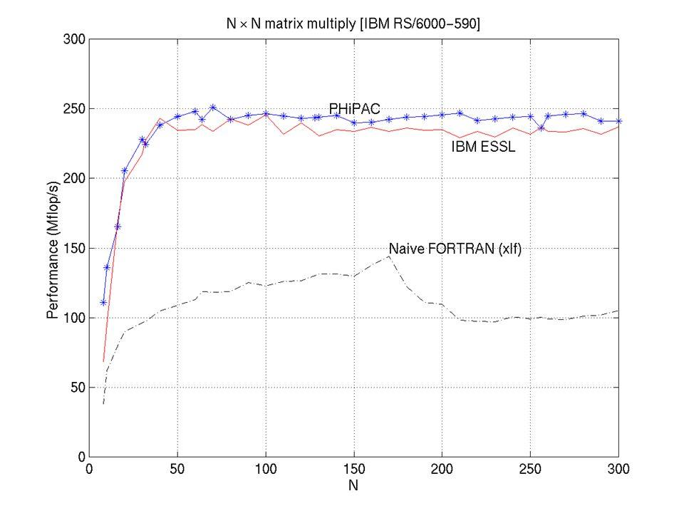 PHiPAC Performance (IBM RS/6000)