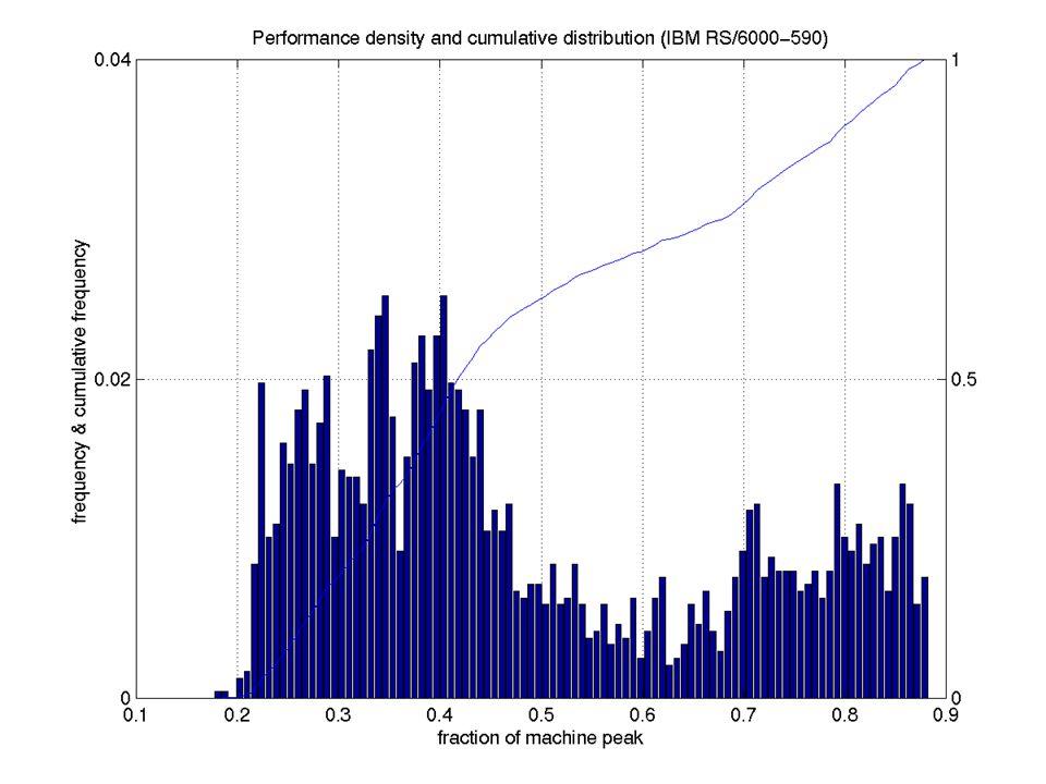 Performance Distribution (IBM RS/6000)