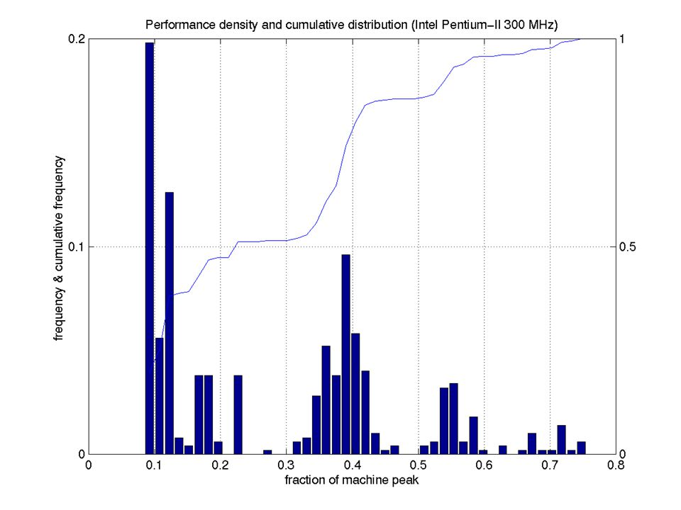 Performance Distribution (Pentium II)