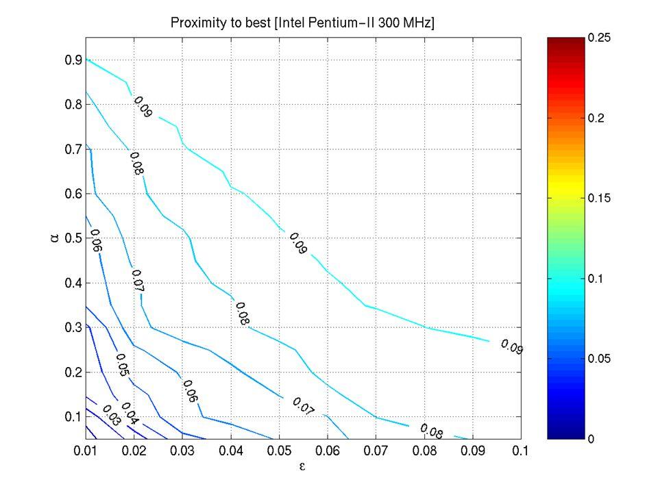 Proximity to Best (300 MHz Pentium-II)