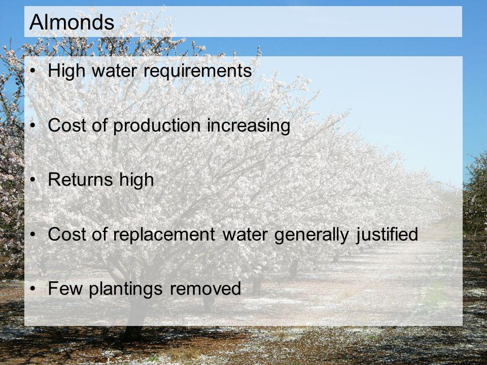 Almonds High water requirements Cost of production increasing Returns high Cost of replacement water generally justified Few plantings removed