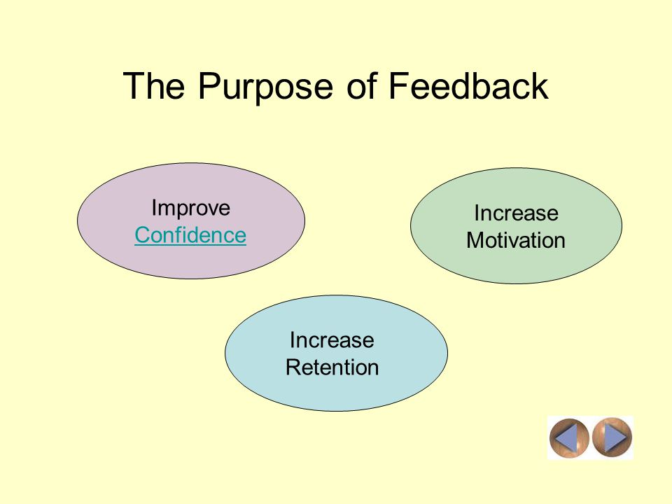The Purpose of Feedback Improve Confidence Increase Motivation Increase Retention