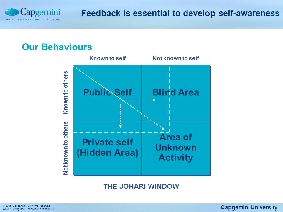 Capgemini University © 2005 Capgemini - All rights reserved CSW / Giving and Receiving Feedback / 7 Feedback is essential to develop self-awareness Kn
