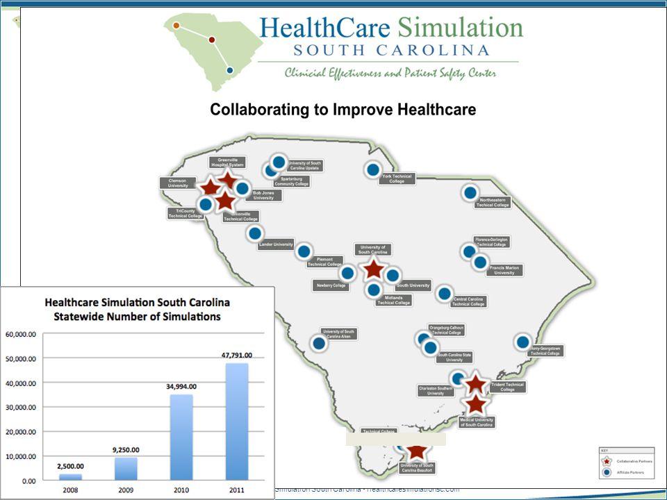 © 2010 Healthcare Simulation South Carolina healthcaresimulationsc.com