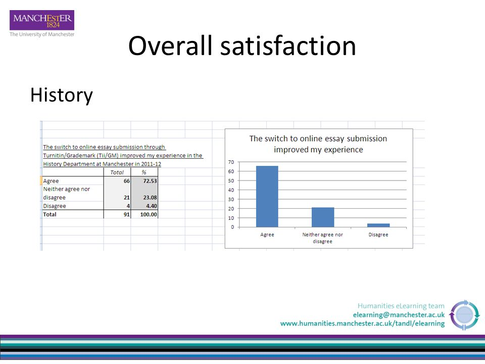 Overall satisfaction History