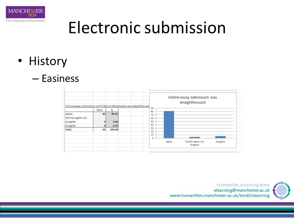 Electronic submission History – Easiness