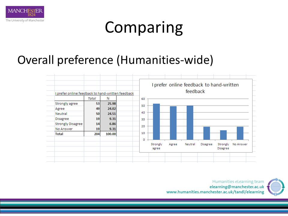 Comparing Overall preference (Humanities-wide)