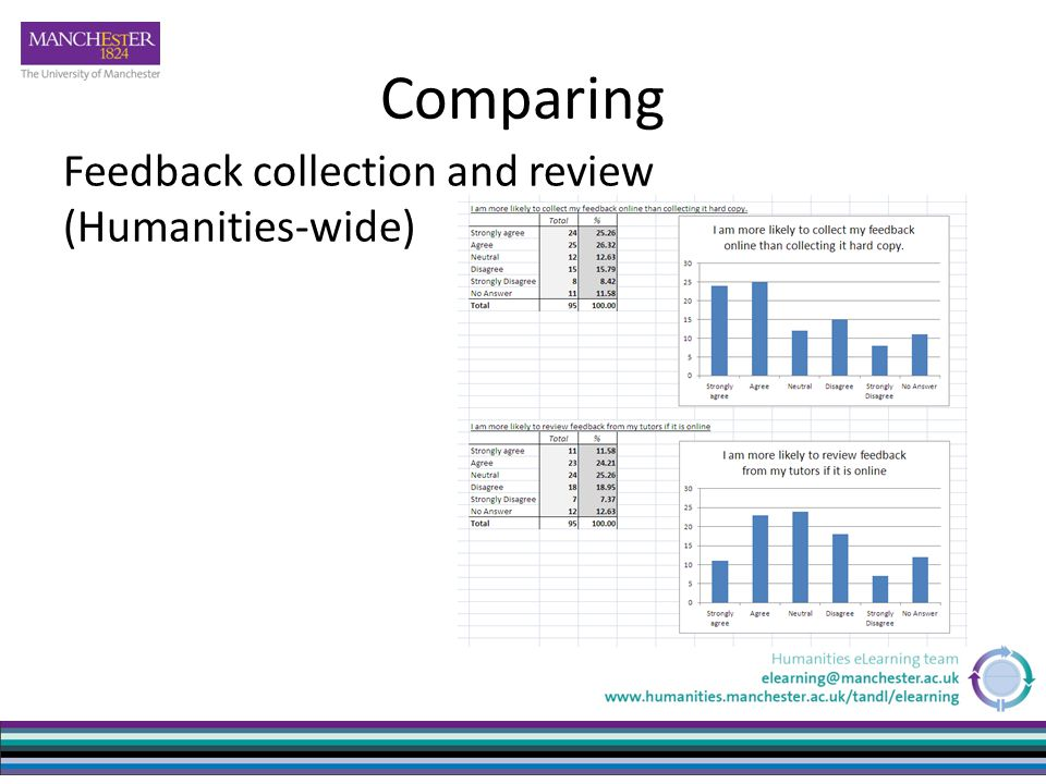 Comparing Feedback collection and review (Humanities-wide)