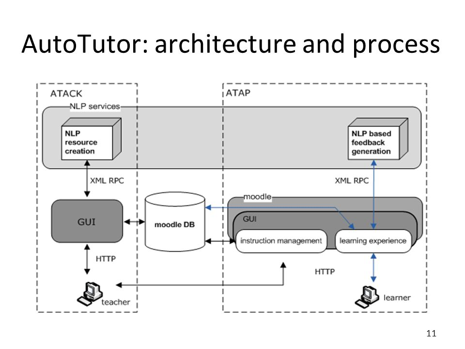 AutoTutor: architecture and process 11