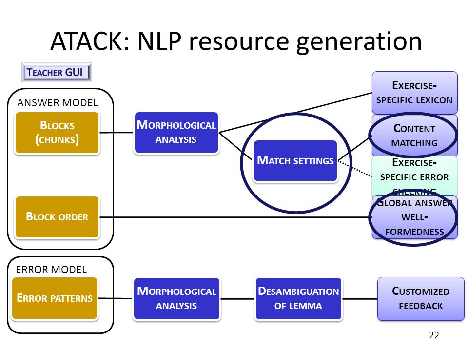 ANSWER MODEL ATACK: NLP resource generation B LOCKS ( CHUNKS ) M ORPHOLOGICAL ANALYSIS M ATCH SETTINGS C ONTENT MATCHING E XERCISE - SPECIFIC ERROR CHECKING E XERCISE - SPECIFIC LEXICON B LOCK ORDER G LOBAL ANSWER WELL - FORMEDNESS ERROR MODEL 22