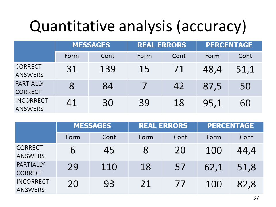 Quantitative analysis (accuracy) MESSAGESREAL ERRORSPERCENTAGE FormContFormContFormCont CORRECT ANSWERS 311391571 48,451,1 PARTIALLY CORRECT 884742 87,550 INCORRECT ANSWERS 41303918 95,160 MESSAGESREAL ERRORSPERCENTAGE FormContFormContFormCont CORRECT ANSWERS 645820 10044,4 PARTIALLY CORRECT 291101857 62,151,8 INCORRECT ANSWERS 20932177 10082,8 37