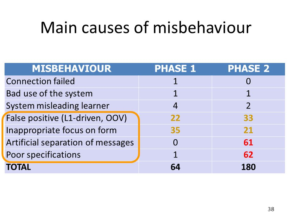 Main causes of misbehaviour MISBEHAVIOURPHASE 1PHASE 2 Connection failed10 Bad use of the system11 System misleading learner42 False positive (L1-driven, OOV)2233 Inappropriate focus on form3521 Artificial separation of messages061 Poor specifications162 TOTAL64180 38