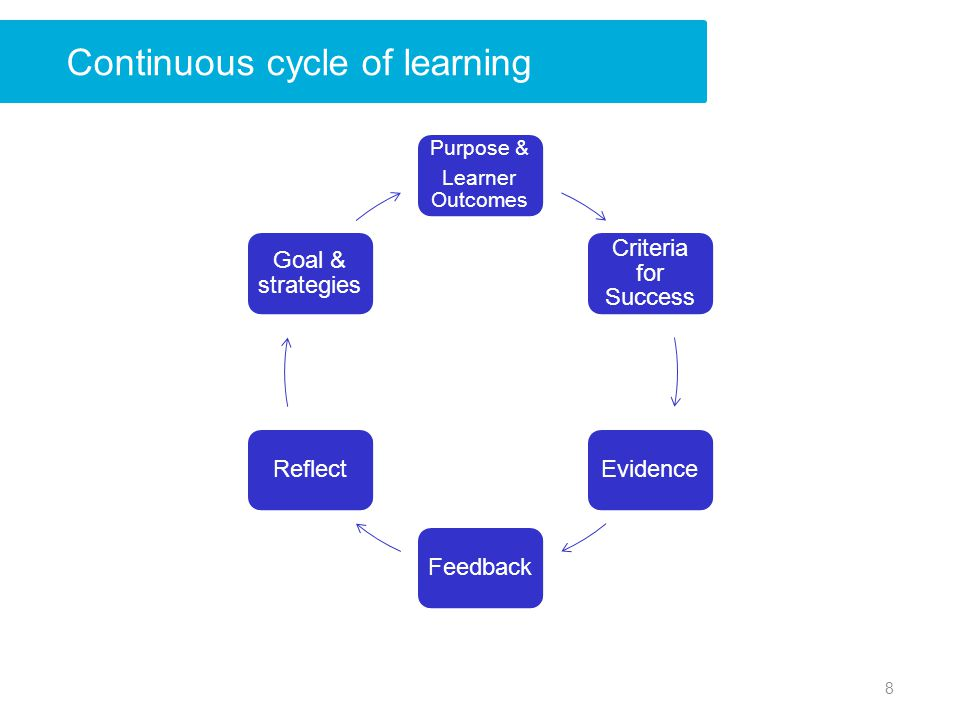 Continuous cycle of learning Purpose & Learner Outcomes Criteria for Success EvidenceFeedbackReflect Goal & strategies 8
