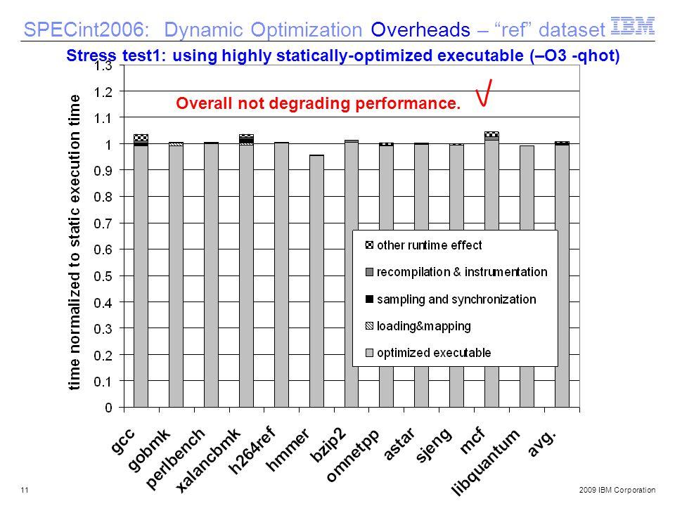 © 2009 IBM Corporation11 SPECint2006: Dynamic Optimization Overheads – ref dataset Overall not degrading performance. Stress test1: using highly stati